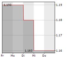 KRUNGTHAI CARD PCL Chart 1 Jahr