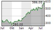 KSB SE & CO KGAA Chart 1 Jahr