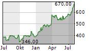 KSB SE & CO KGAA ST Chart 1 Jahr