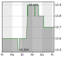 KT CORPORATION ADR Chart 1 Jahr