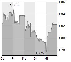 KUDELSKI SA Chart 1 Jahr