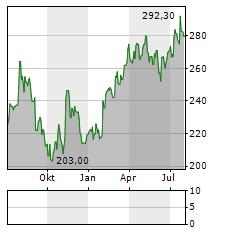 KUEHNE & NAGEL Aktie Chart 1 Jahr