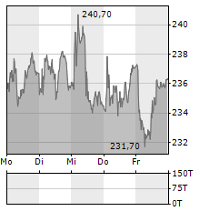 KUEHNE & NAGEL Aktie 5-Tage-Chart