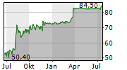 KUKA AG Chart 1 Jahr