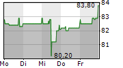KUKA AG 1-Woche-Intraday-Chart