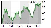 KULICKE & SOFFA INDUSTRIES INC Chart 1 Jahr