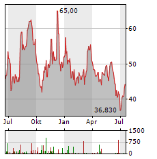KULICKE & SOFFA Aktie Chart 1 Jahr