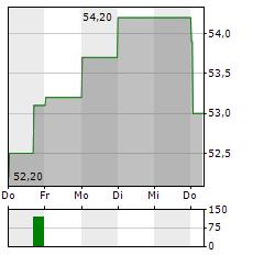 KULICKE & SOFFA Aktie 5-Tage-Chart