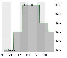 KULMBACHER BRAUEREI AG Chart 1 Jahr