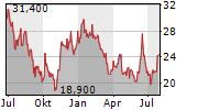 KUMBA IRON ORE LIMITED Chart 1 Jahr