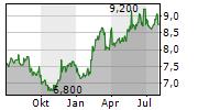 KURARAY CO LTD Chart 1 Jahr