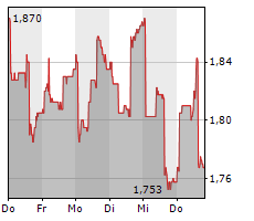 KUROS BIOSCIENCES AG Chart 1 Jahr