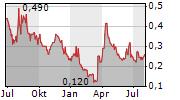 KUYA SILVER CORPORATION Chart 1 Jahr