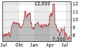 KVH INDUSTRIES INC Chart 1 Jahr