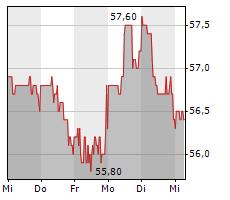 KWS SAAT SE & CO KGAA Chart 1 Jahr