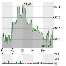 KWS SAAT Aktie 5-Tage-Chart
