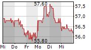 KWS SAAT SE & CO KGAA 5-Tage-Chart