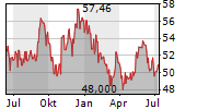 KYOCERA CORPORATION Chart 1 Jahr