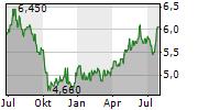 KYUSHU ELECTRIC POWER COMPANY INC Chart 1 Jahr