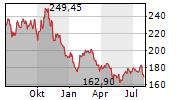 L3HARRIS TECHNOLOGIES INC Chart 1 Jahr