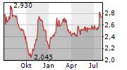 LABORATORIO REIG JOFRE SA Chart 1 Jahr