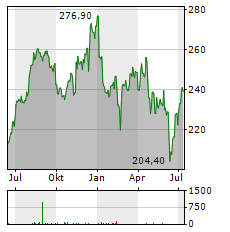 LABORATORY CORP OF AMERICA Aktie Chart 1 Jahr