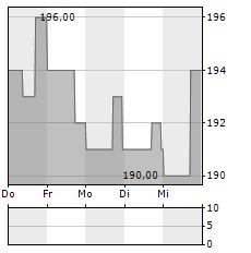 LABORATORY CORP OF AMERICA Aktie 1-Woche-Intraday-Chart
