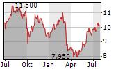 LADDER CAPITAL CORP Chart 1 Jahr
