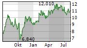 LAGERCRANTZ GROUP AB Chart 1 Jahr