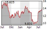 LAKELAND INDUSTRIES INC Chart 1 Jahr