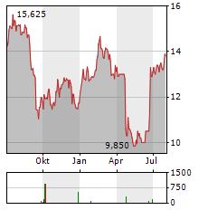 LAKELAND INDUSTRIES Aktie Chart 1 Jahr