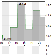 LAKELAND INDUSTRIES Aktie 5-Tage-Chart