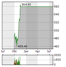 LAM RESEARCH Aktie Chart 1 Jahr