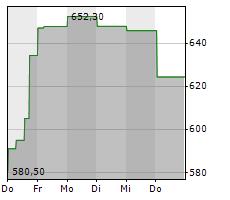 LAM RESEARCH CORPORATION Chart 1 Jahr