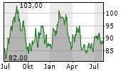 LAMAR ADVERTISING COMPANY Chart 1 Jahr