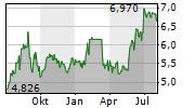 LAMDA DEVELOPMENT SA Chart 1 Jahr