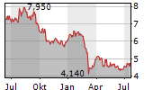 LANCASHIRE HOLDINGS LIMITED Chart 1 Jahr