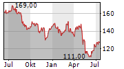 LANCASTER COLONY CORPORATION Chart 1 Jahr