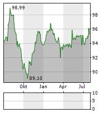 LANDESBANK BADEN-WUERTTEMBERG Aktie Chart 1 Jahr