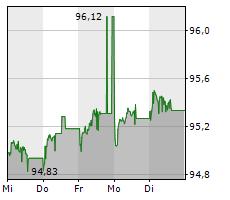 LANDESBANK BADEN-WUERTTEMBERG Chart 1 Jahr