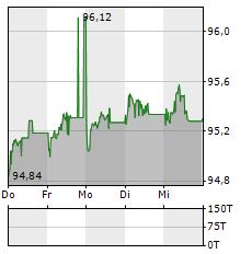 LANDESBANK BADEN-WUERTTEMBERG Aktie 5-Tage-Chart