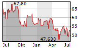 LANDIS+GYR GROUP AG Chart 1 Jahr