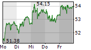 LANDIS+GYR GROUP AG 5-Tage-Chart