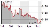 LANDORE RESOURCES LIMITED Chart 1 Jahr