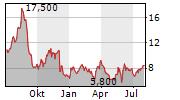 LANDS END INC Chart 1 Jahr