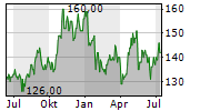LANDSTAR SYSTEM INC Chart 1 Jahr