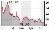 LANG & SCHWARZ AG Chart 1 Jahr
