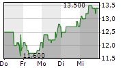 LANG & SCHWARZ AG 1-Woche-Intraday-Chart