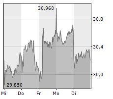 LANXESS AG Chart 1 Jahr