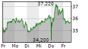 LANXESS AG 1-Woche-Intraday-Chart